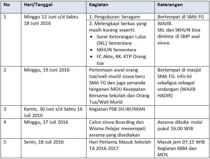 tabel-psb-juli-2016